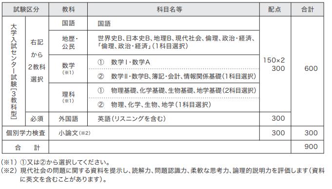 国 公立 大学 試験 日