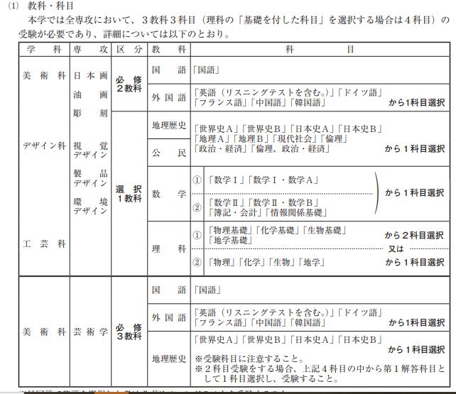 県立 出願 岡山 状況 大学